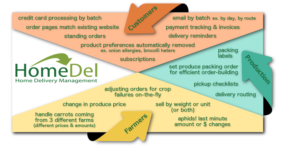 to packing orders  and delivery to your satisfied customers  HomeDel  integrates all these aspects with a leading edge customer shopping  experience that. Home   Home Delivery Management